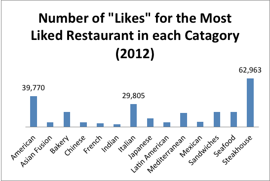 Most Liked Restaurant